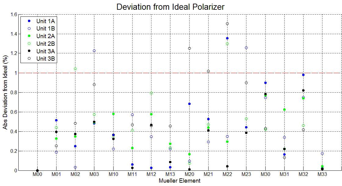 Dev Polarizers