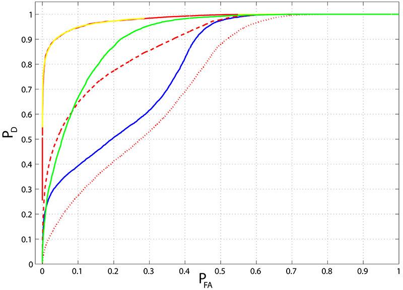 Field Polarimeter Statistics graph